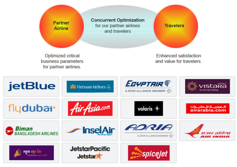 Flights To Fancy: How To Get Cut Price Airline Perks With Optiontown - Partner Airlines