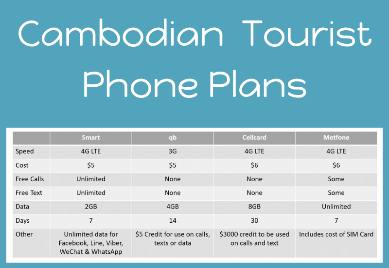 Why I Chose A Metfone Cambodia SIM Card For Travellers
